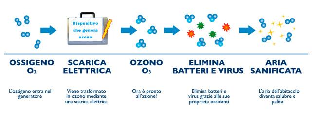 sanificazione con ozono